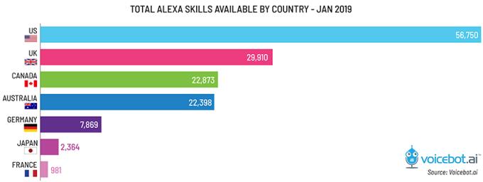 56 тысяч навыков: почему Alexa более способная, чем ассистент Google