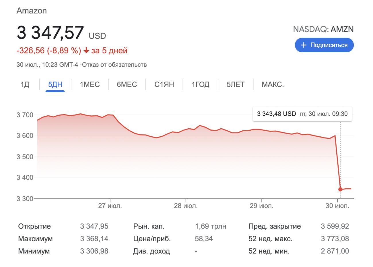 Акции Amazon упали на 7,5% после публикации квартального отчёта из-за медленного роста выручки