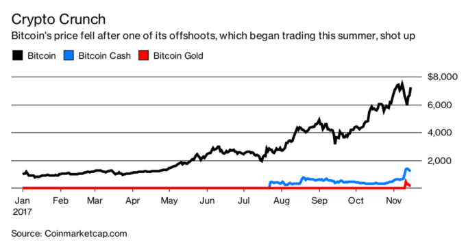 рост Bitcoin Gold