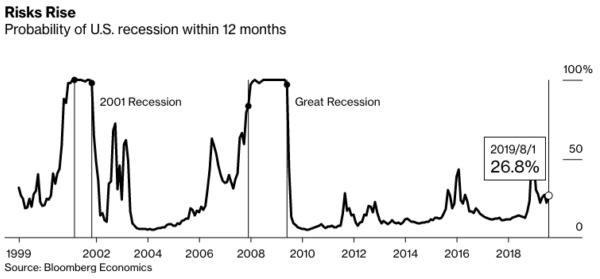 Рецессия в США: как подготовиться к новому кризису