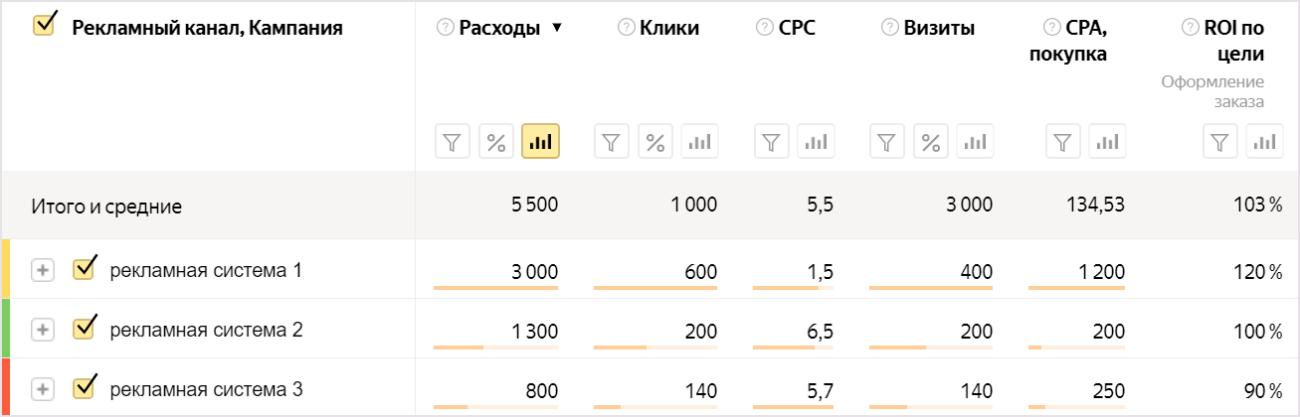 «Яндекс.Метрика» добавила инструмент для сравнения окупаемости разных рекламных каналов