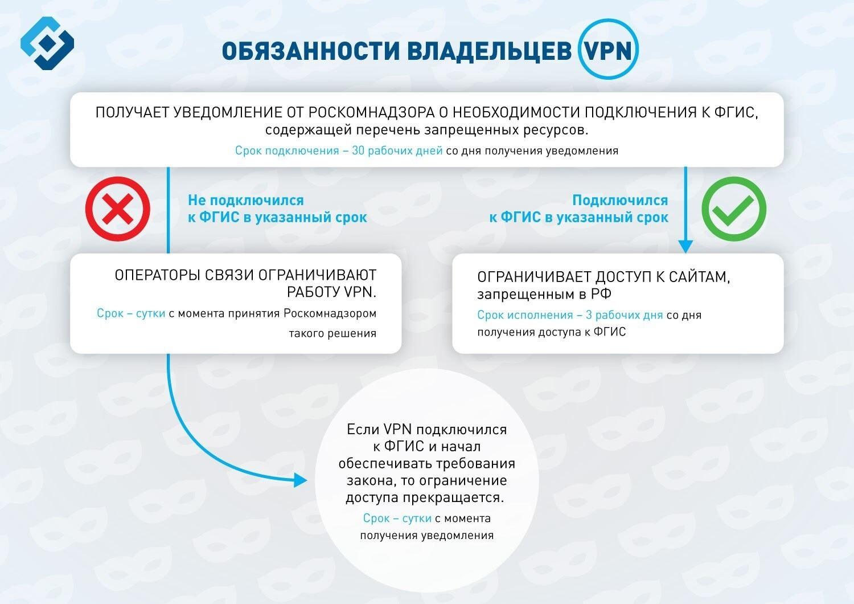 Роскомнадзор: Opera и другие тестируют запрет обхода блокировок через VPN-сервисы