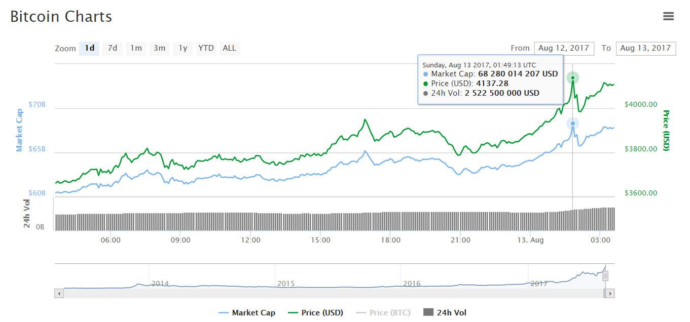 Цена биткоина превысила $4100