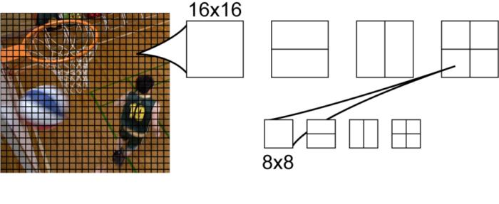 Рис. 1. Макроблоки в AVC и возможные разбиения при Inter-предсказании