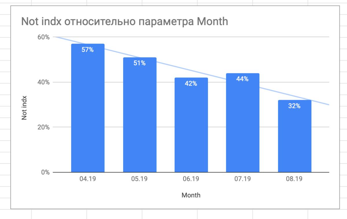 Кейс: Preply.com - рост индексации сайта с 20% до 60% за год 2