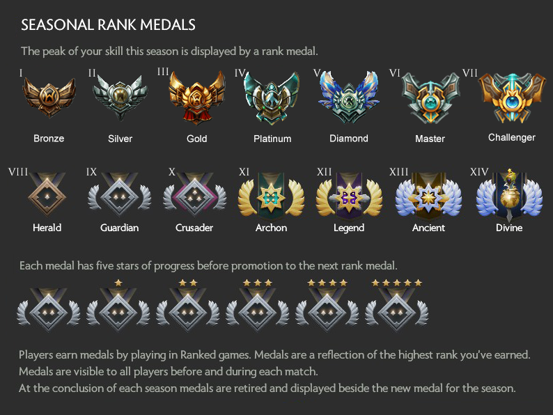 dota matchmaking ranks Dota 2 team matchmaking rank quotes about dating a good man any dota 2 team matchmaking rank form of abandonment will incur full penalties for the entire party dating simulations.
