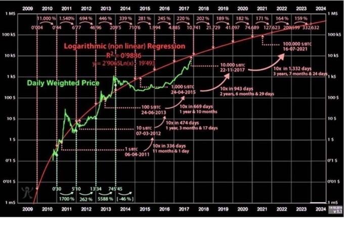 Биткоин 1 000 000$ или апокалипсис из будущего