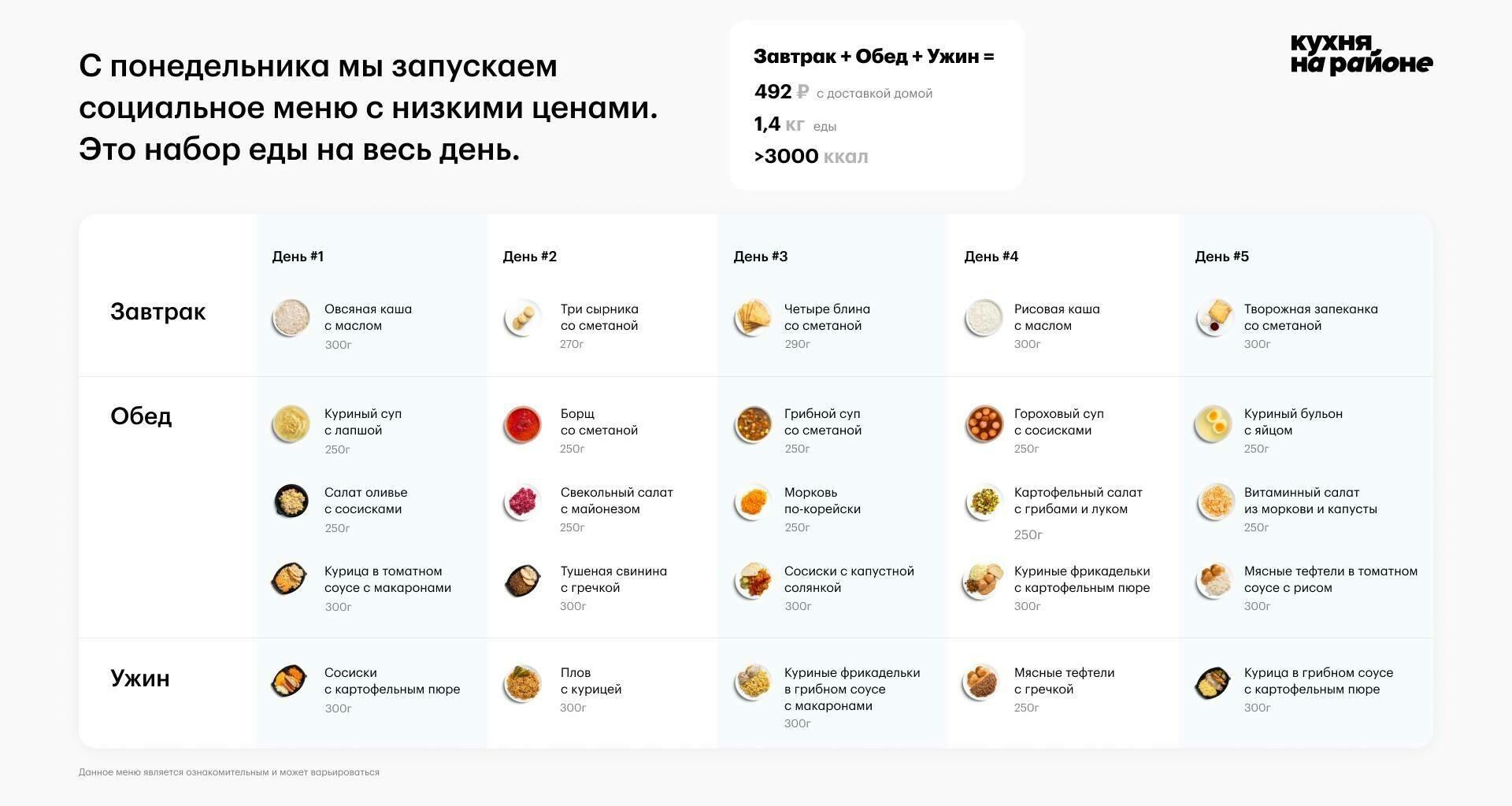 «Кухня на районе» запустит доставку социальных наборов еды на весь день
