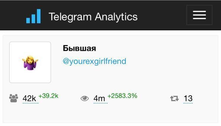 Обзор рынка рекламы в Telegram и перспективы мессенджера