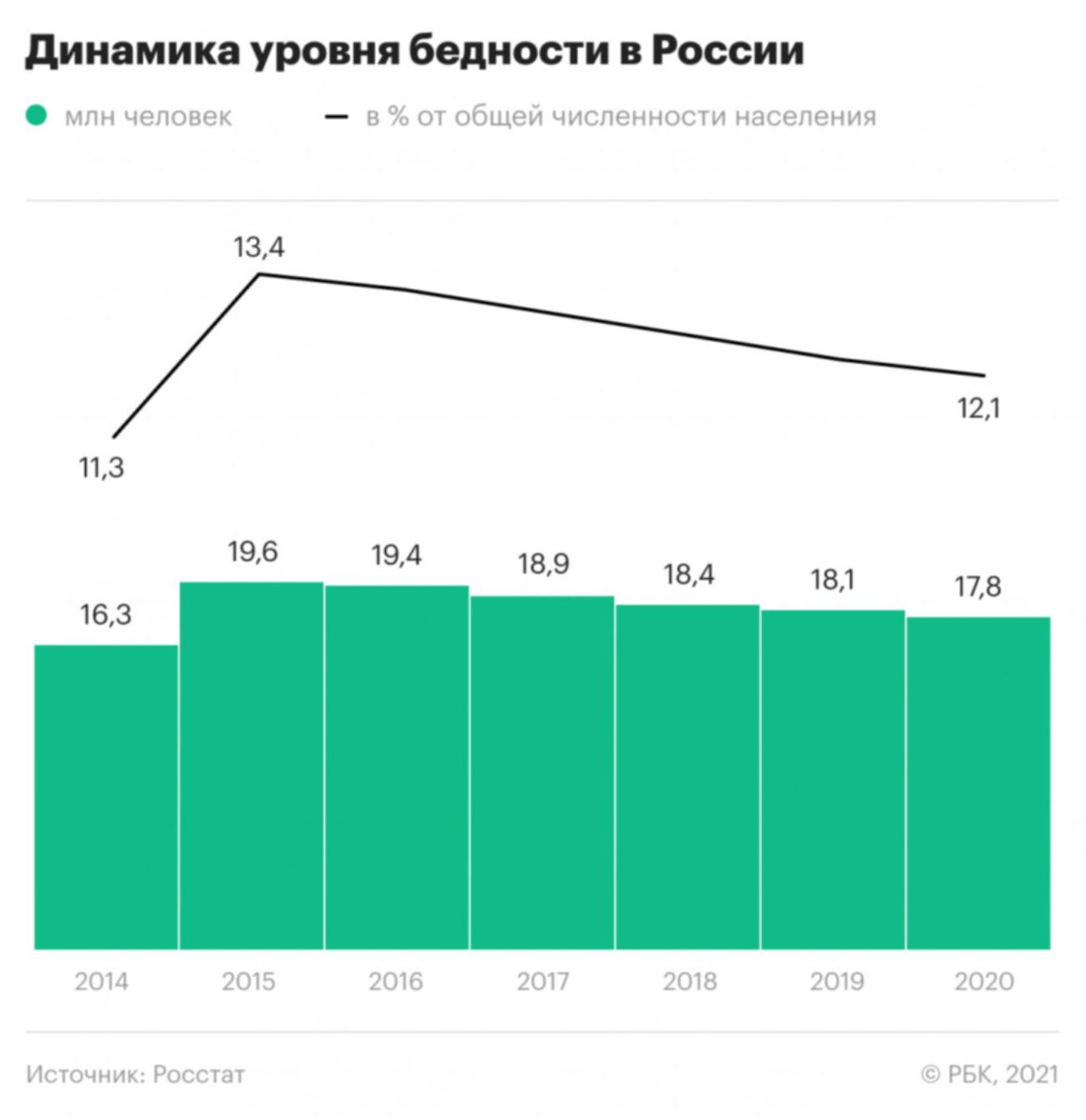 Росстат: уровень бедности в России сократился до минимального с 2014 года  12,1% от населения страны