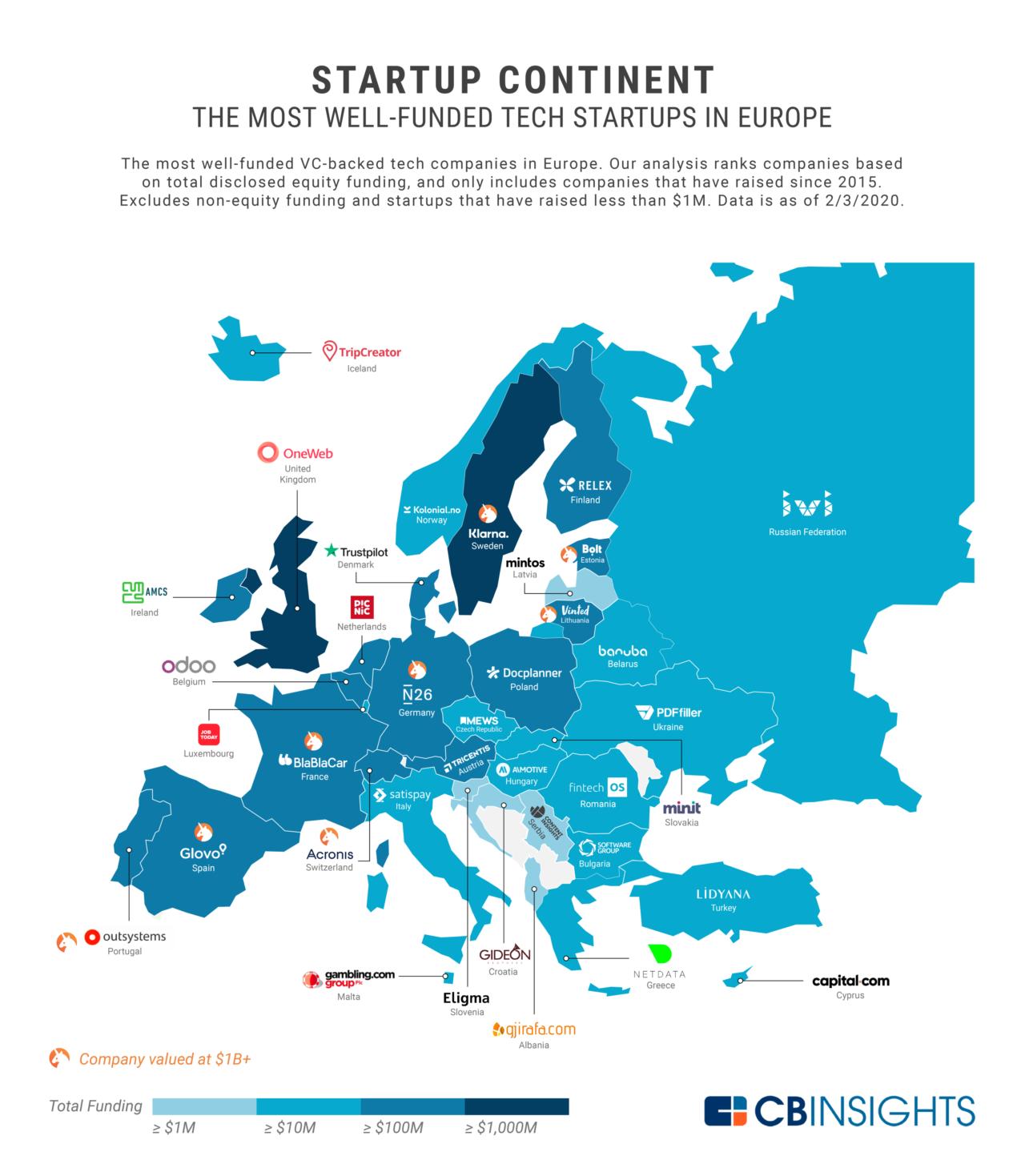 Инфографика: европейские технологические компании, которые привлекли больше всего инвестиций
