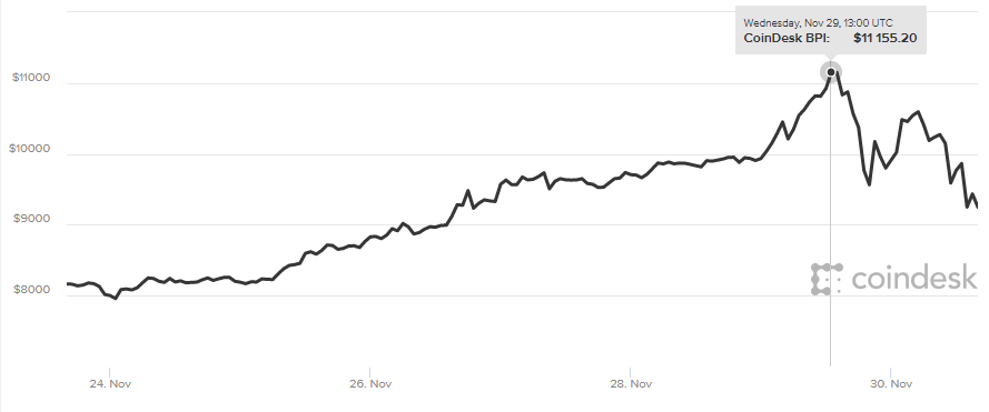 Курс биткоина упал на 20% за день после роста выше $11 тысяч