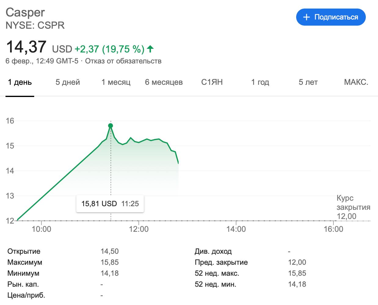 Онлайн-ритейлер матрасов Casper вышел на биржу с капитализацией $575 млн, хотя инвесторы оценивали его в $1,1 млрд