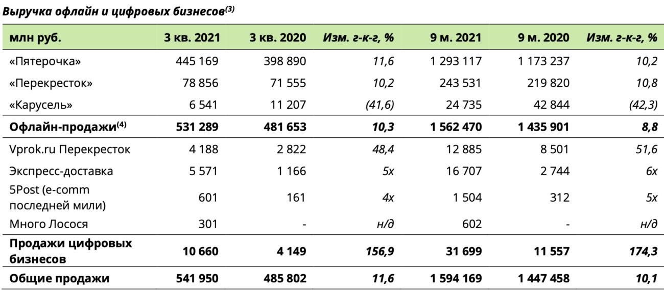 X5 Group отчиталась о росте выручки от цифровых сервисов на 156% в третьем квартале — до 10,6 млрд рублей
