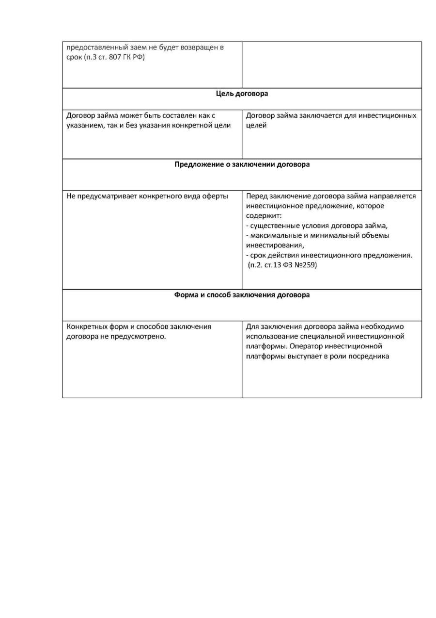 договор займа заключаетсяденьги кредит банки лаврушин 2020 скачать pdf
