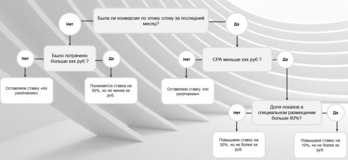 Кейс Acuvue: автоматические правила управления ставками
