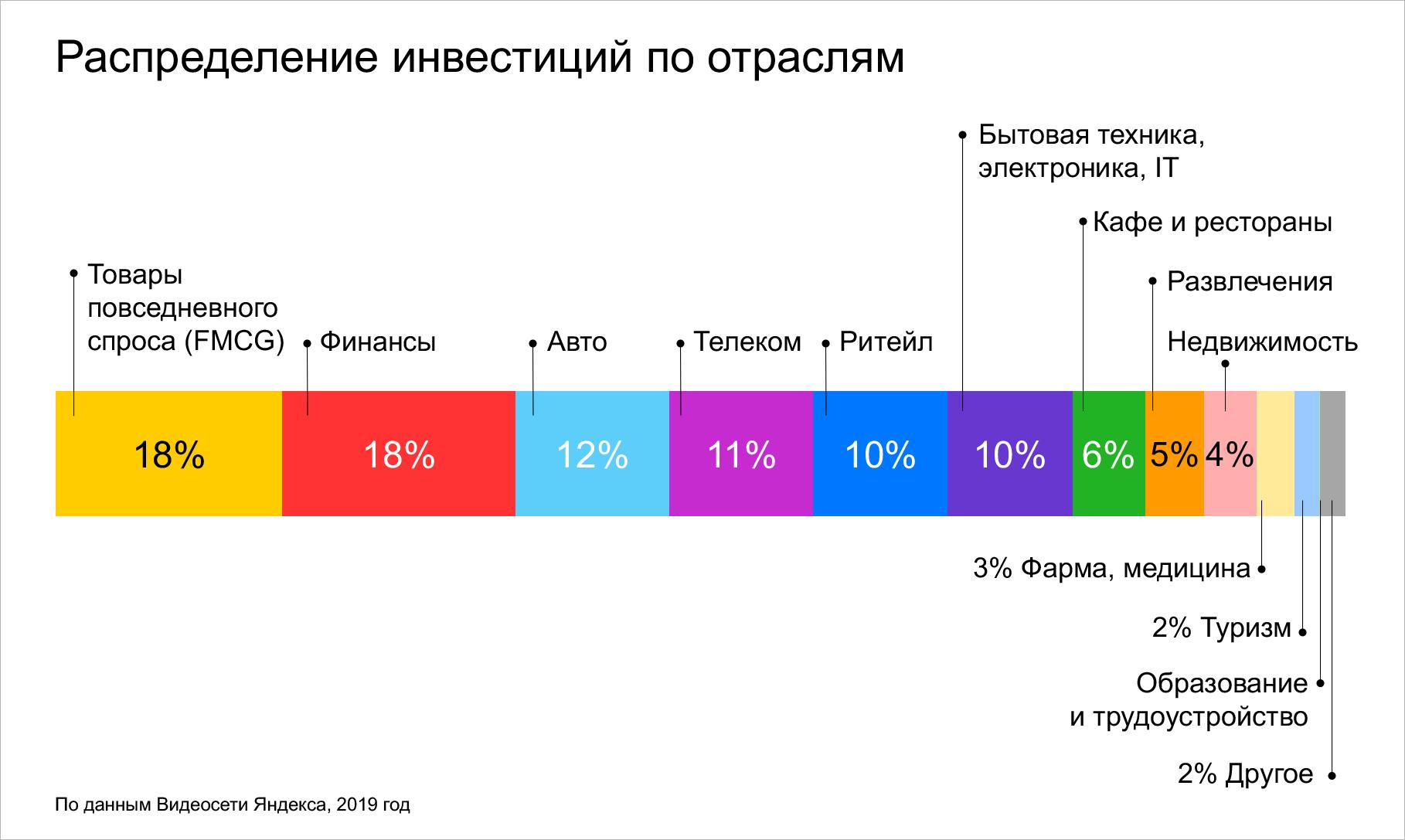 «Яндекс»: количество рекламодателей, размещающих видеорекламу, выросло на 278% в 2019 году