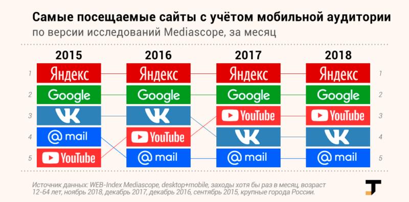 Популярные сайты в россии [PUNIQRANDLINE-(au-dating-names.txt) 52