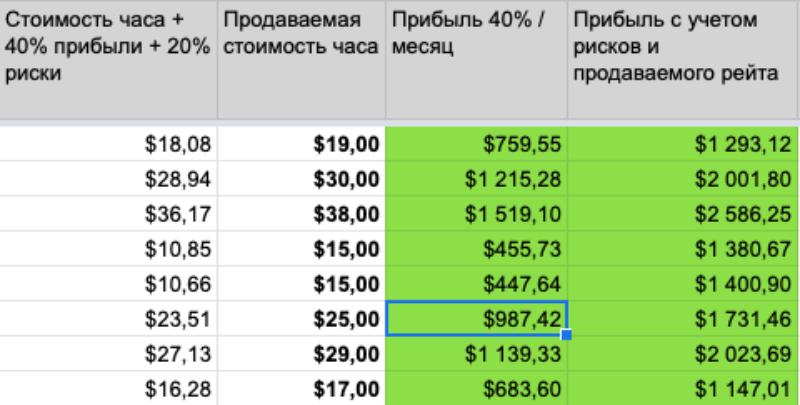 Часа верстальщика стоимость бульдозера стоимость часа работы