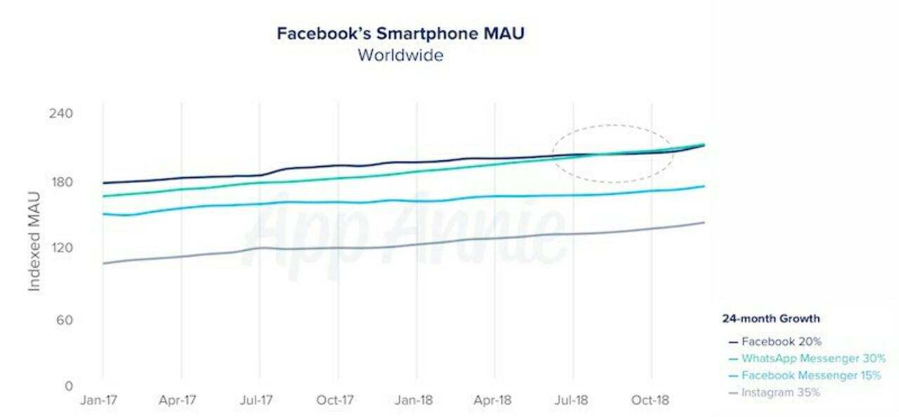 Приложение WhatsApp обогнало Facebook по числу активных пользователей