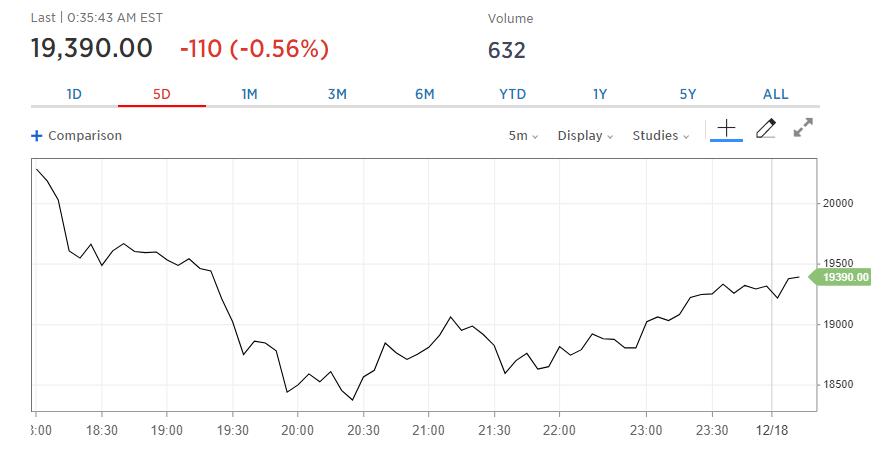 Крупнейший биржевой оператор CME запустил торги фьючерсами на биткоин