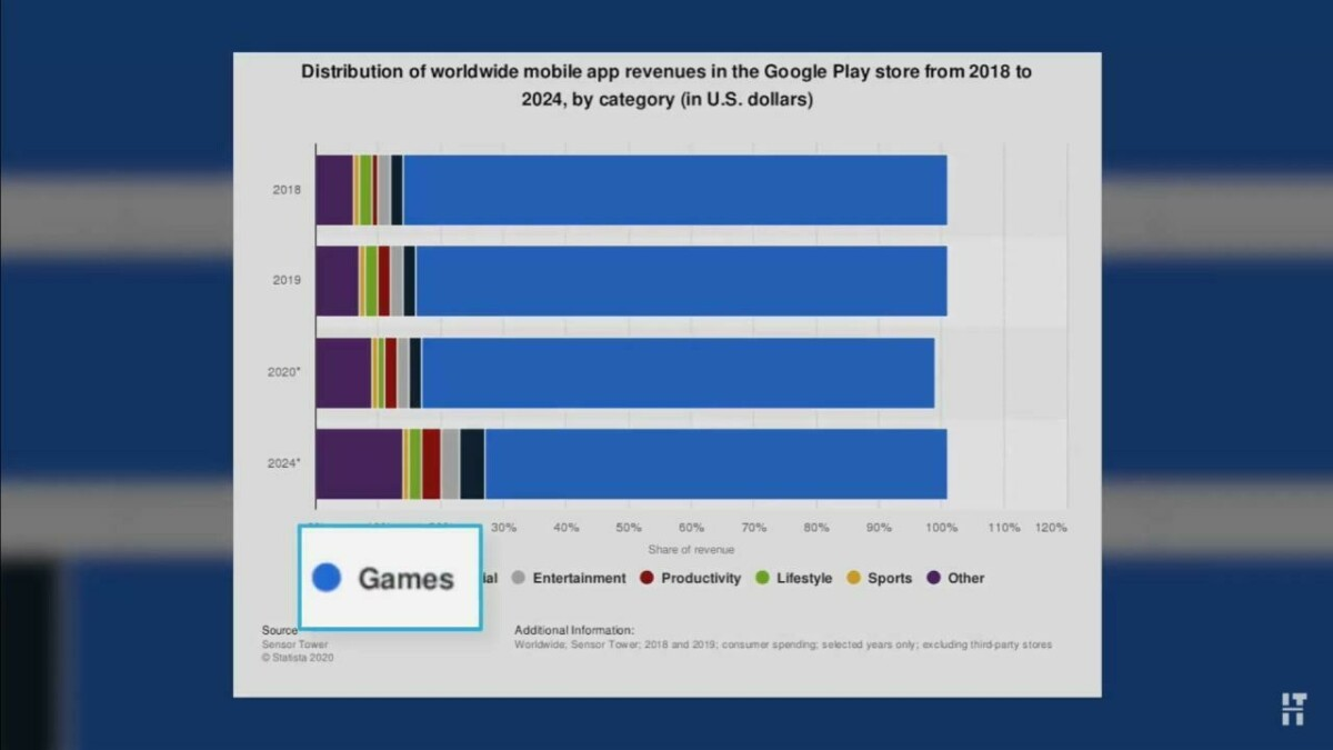 Что нужно знать о создании мобильных приложений в 2020?