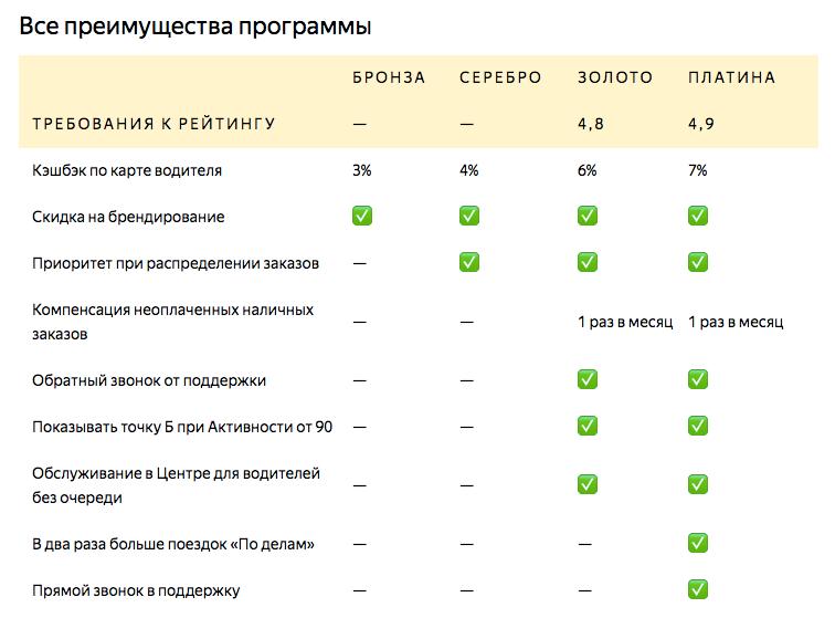 «Яндекс» будет раздавать скидки и бонусы водителям «Яндекс.Такси» и Uber с хорошим рейтингом