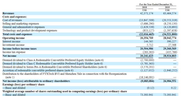 3 факта перед IPO Yalla Group Limited ( IPO YALA )
