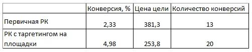Как увеличить количество заявок в 2 раза при том же бюджете в РСЯ?