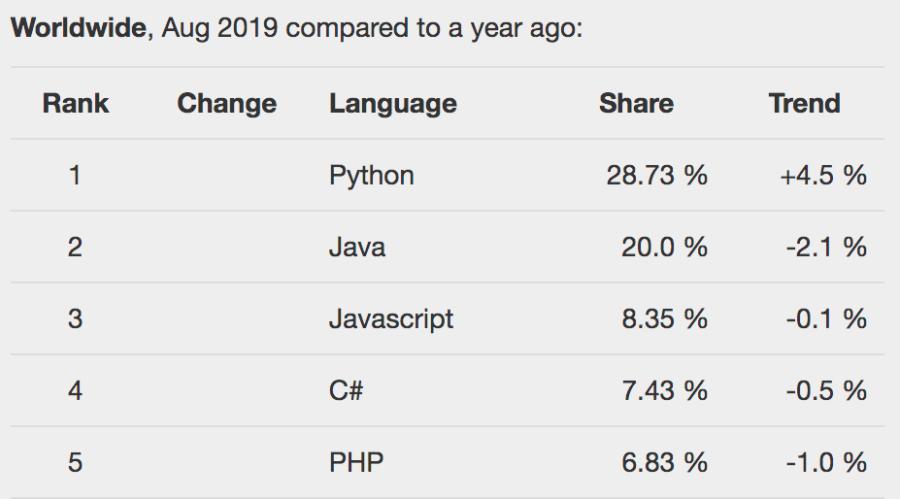 Какой язык занимает первое место в мире