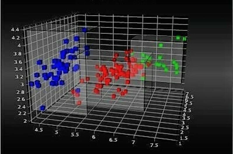 Что такое кластеризация или кластерный анализ
