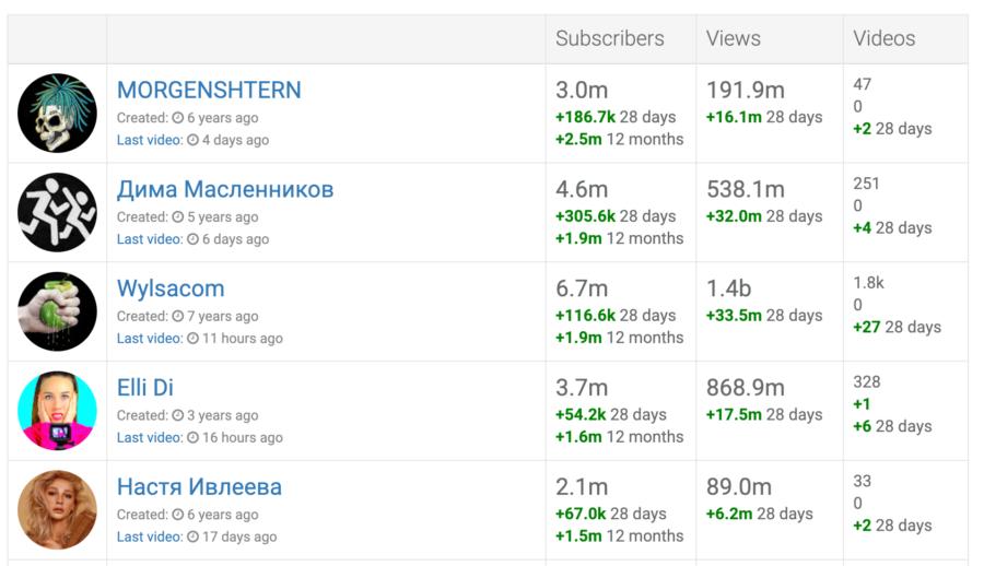 Youtube занимает много места