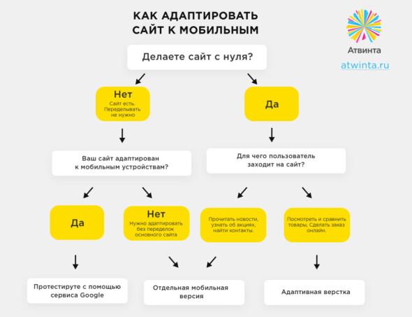 Как сделать сайт удобным способом требования к серверу для сайта php