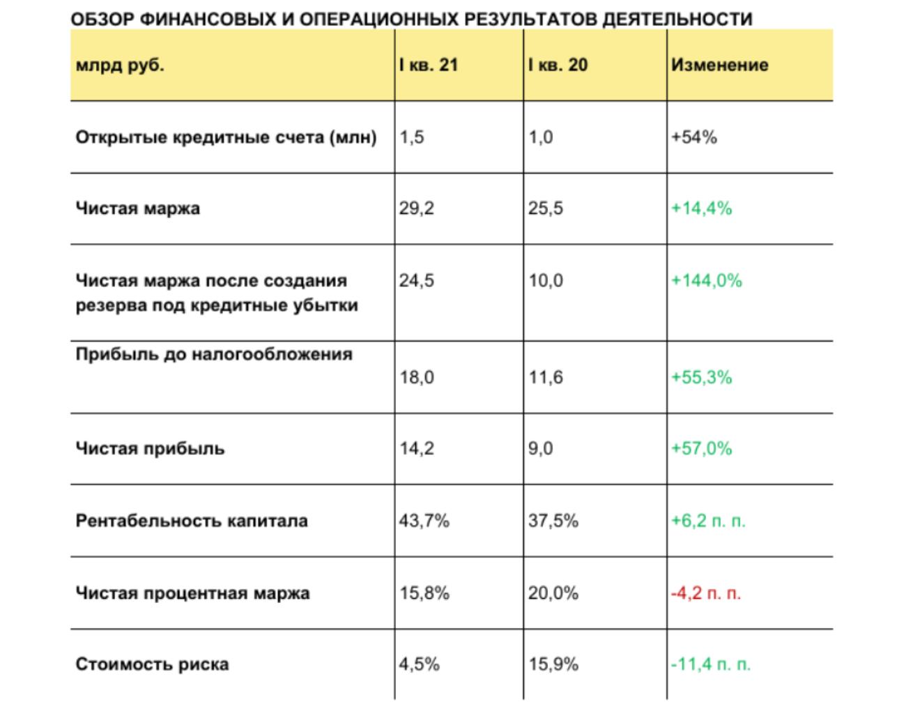 Квартальная выручка группы Тинькофф выросла на 21%  до 56,8 млрд рублей