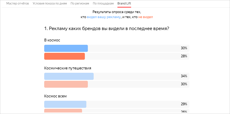 «Яндекс» добавит в «Директ» исследования эффективности видеорекламы Brand Lift