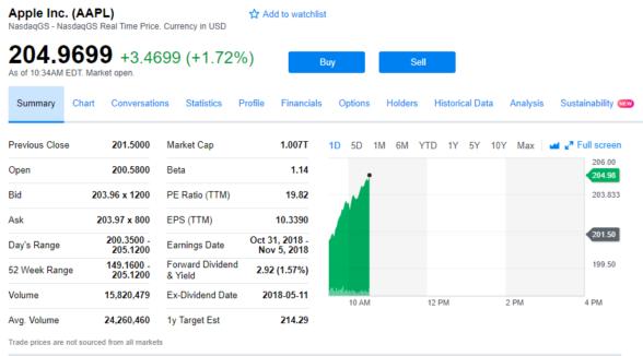 Количество акций apple налогообложения на рынке форекс