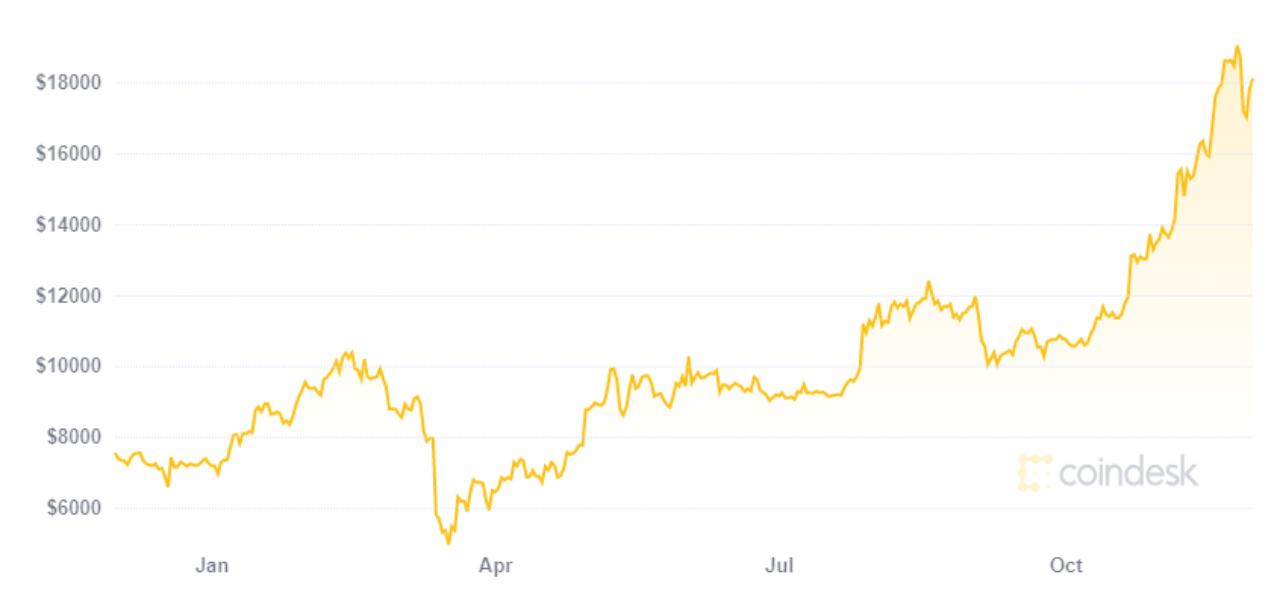 Где можно быстро как купить криптовалюту в тинькофф 2021 в марте