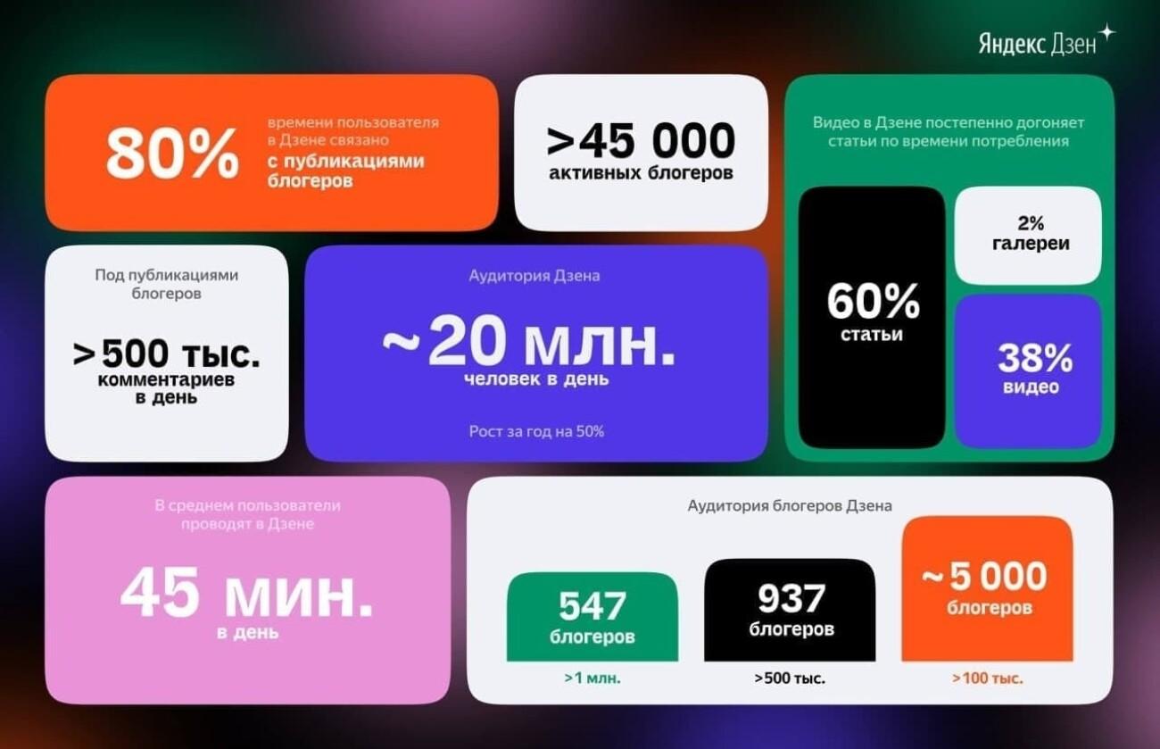 45 тысяч блогеров и 20 млн пользователей в день: Яндекс.Дзен подвел итоги года и рассказал об обновлениях платформы