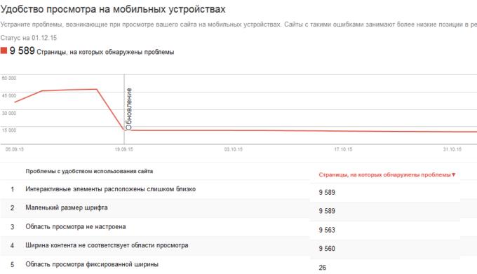 Оптимизация для мобильного поиска: готовимся к mobile-first индексу Google