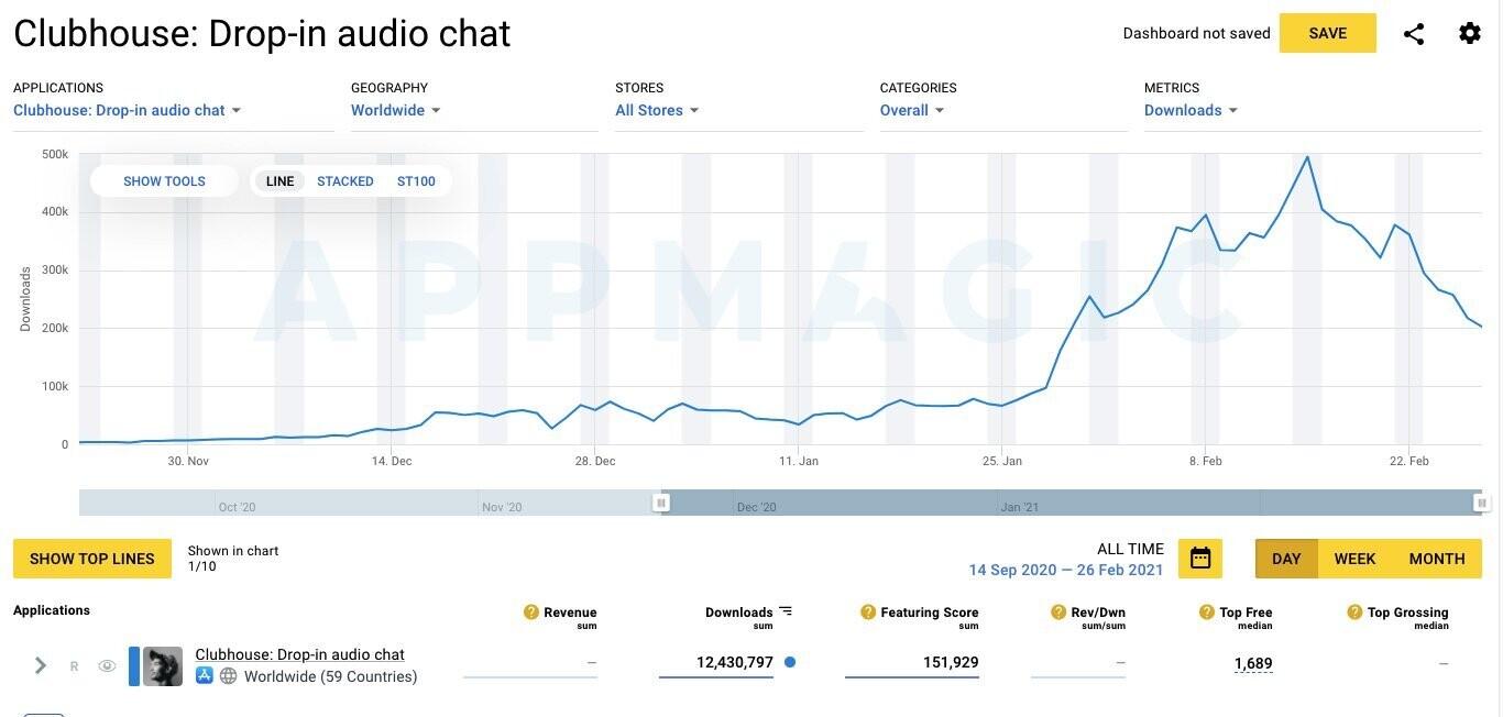 График: число загрузок Clubhouse во всём мире начало снижаться в конце февраля
