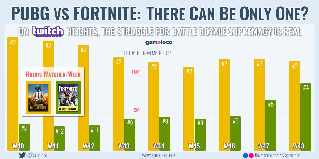 Сравнение: PUBG или Fortnite Battle Royale