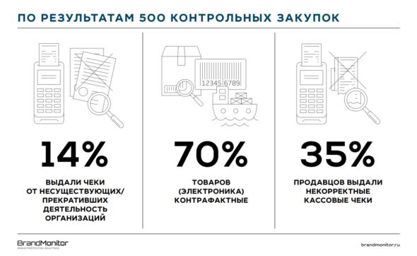 Контрольная закупка brandmonitor из товаров в сети контрафакт