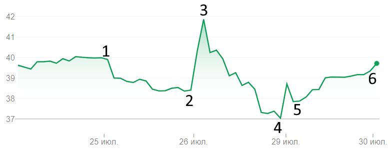 Как менялась стоимость акций «Яндекса» на фоне новостей об ограничениях для «значимых» ИТ-компаний в России