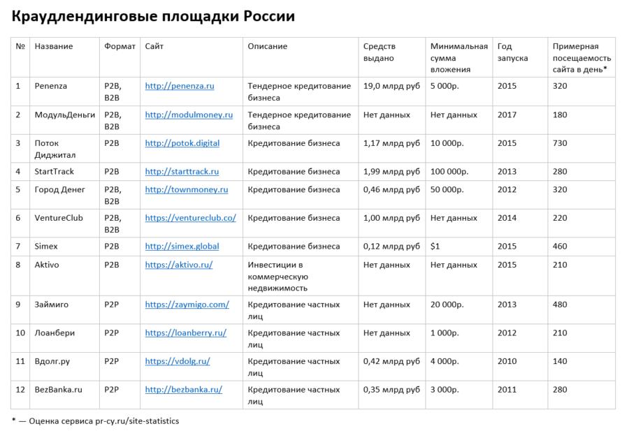 p2p займ россия список