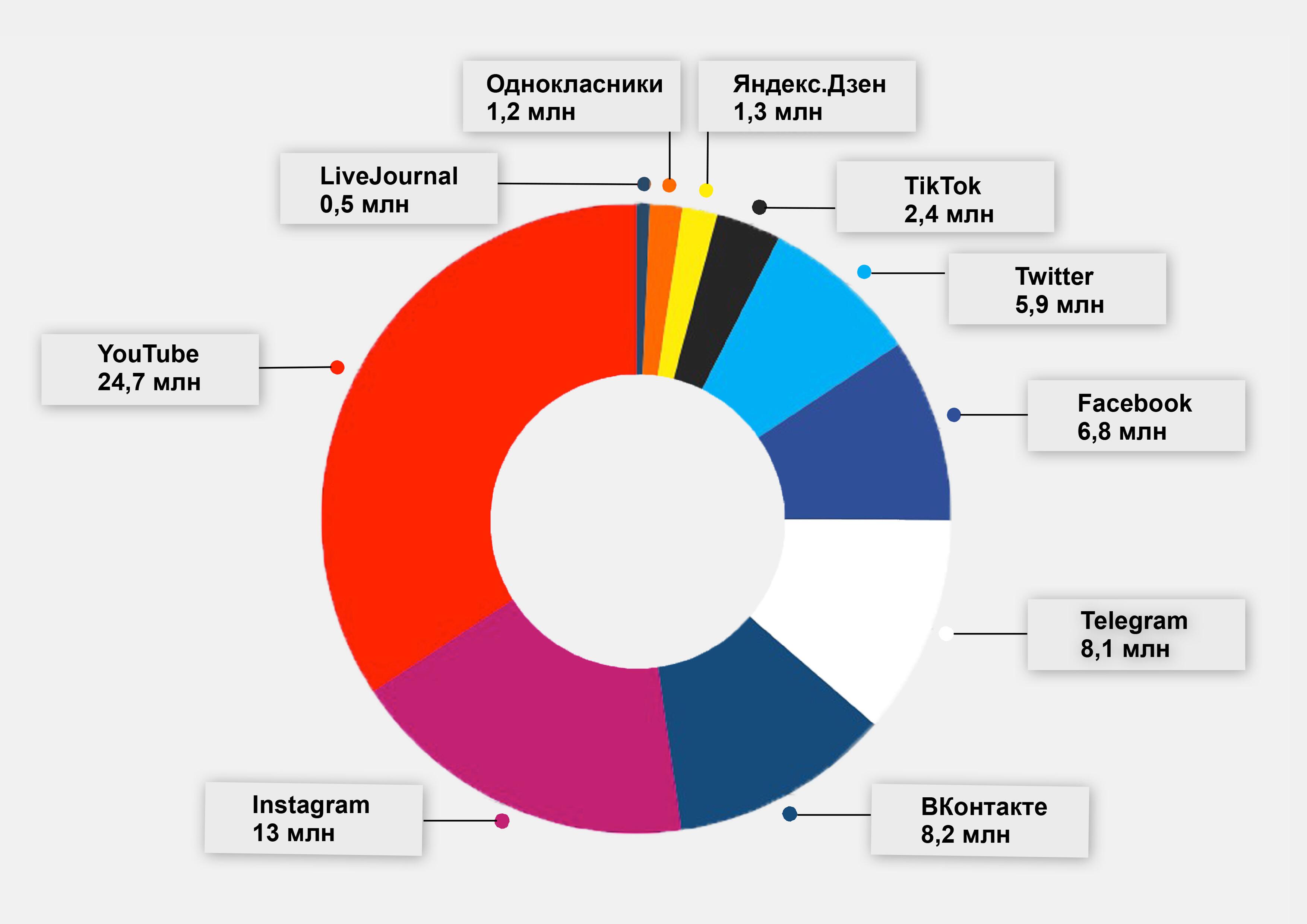 Статистика социальных сетей за 2019 год