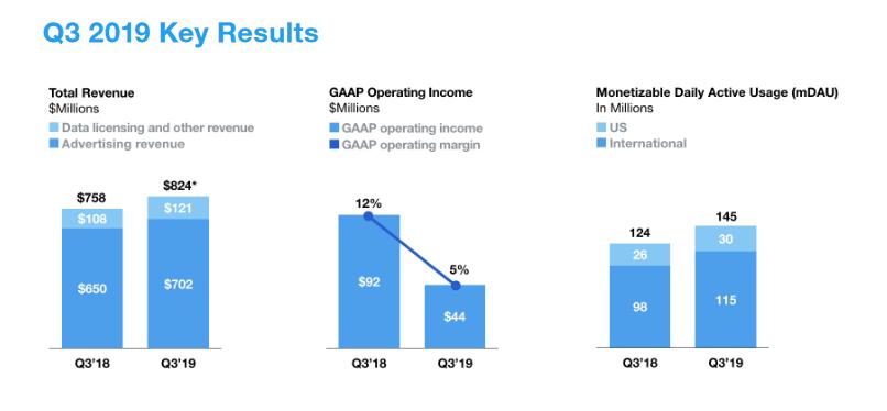 Квартальная выручка Twitter впервые превысила $1 млрд