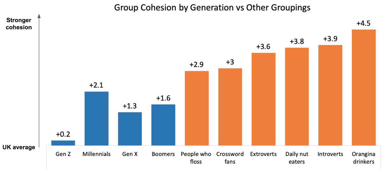 Миф поколений Z и миллениалов: почему разделение людей по возрасту не работает в маркетинге и что с этим делать