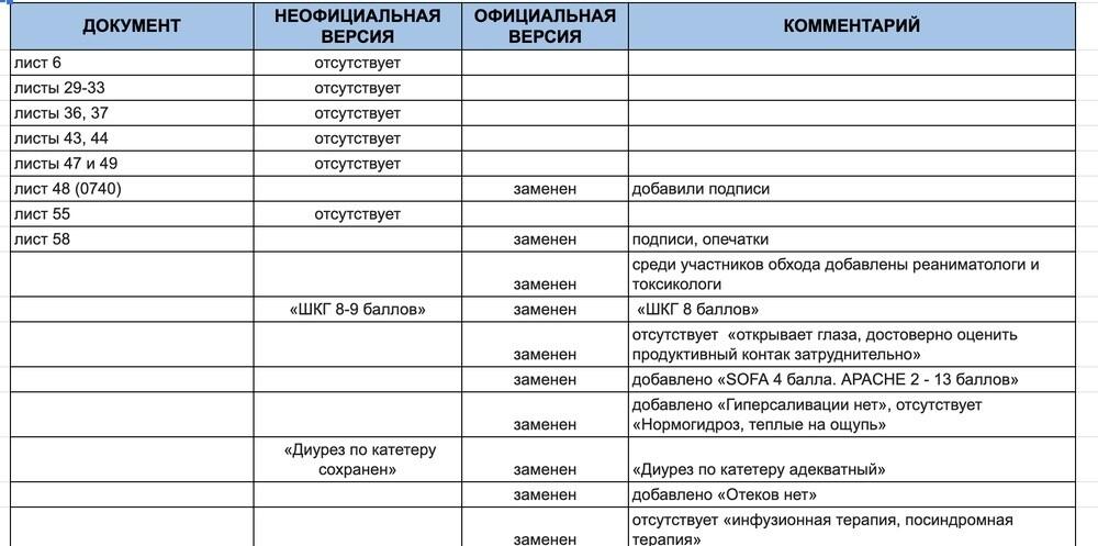 ФБК: в омской больнице отредактировали медкарту Навального. Оттуда убрали подтверждающие отравление документы