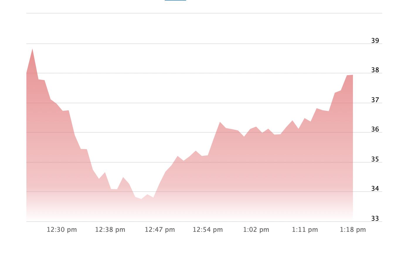 Акции онлайн-брокера Robinhood резко потеряли в цене после начала торгов — через час цена вернулась к начальной