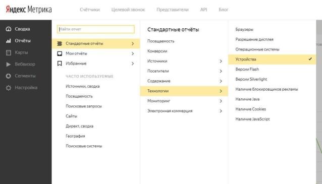 Пять отчётов в «Яндекс.Метрике», которые помогут снизить стоимость заявок в «Директе»